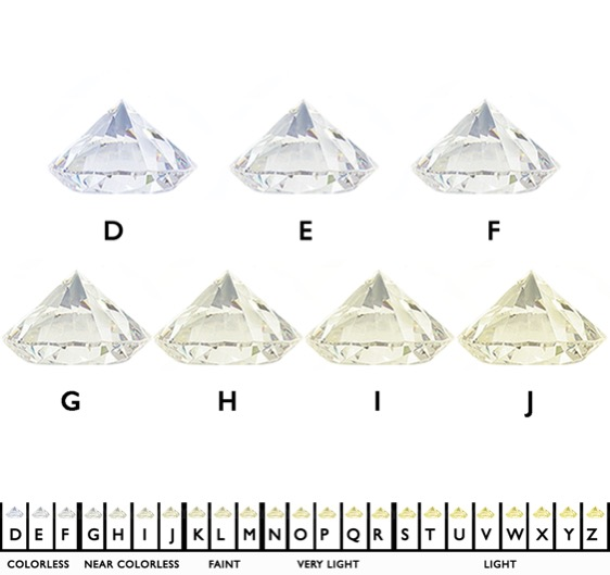Diamond Color Grades